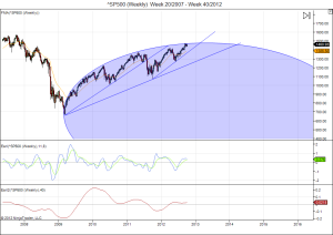 S&P weekly