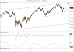 ^SP500 (Daily)  3_11_2011 –11_30_2012