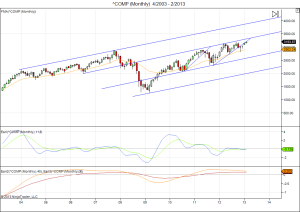 Nasdaq monthly linear