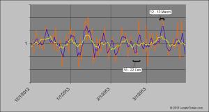 LT wave chart