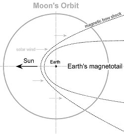 moon in magnetotail