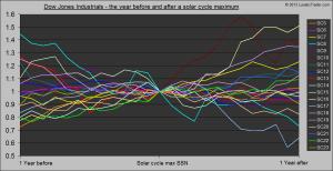 solar cycle peak vs DJIA
