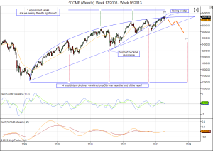 Nasdaq long term