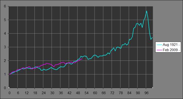 Dow Jones 2010vs1920