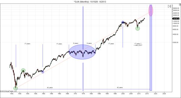 Dow symmetry