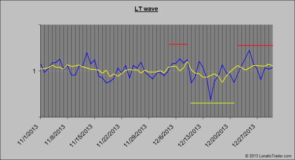 LT wave