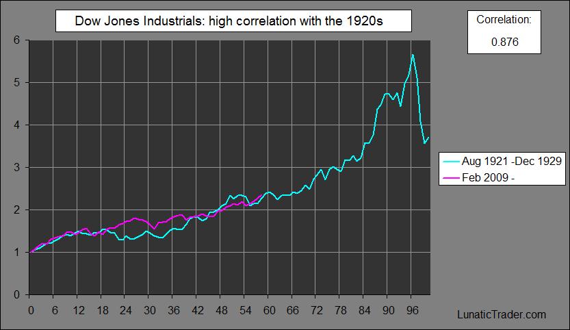 Dow Jones Industrial Average Lunatictrader