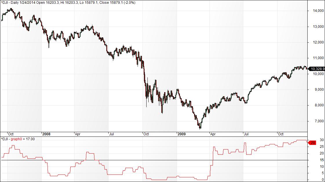 Dow Jones Industrial Average « LunaticTrader