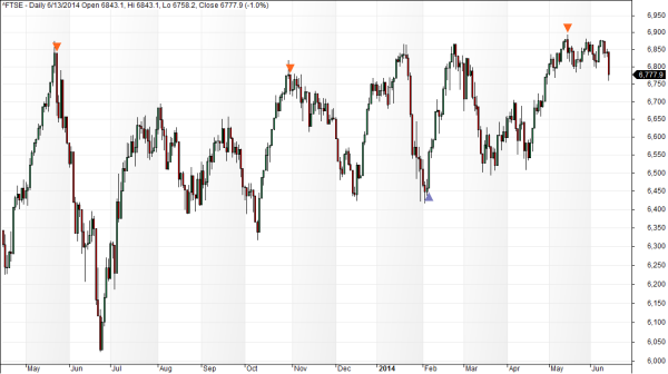 Ftse 100 exhaustion