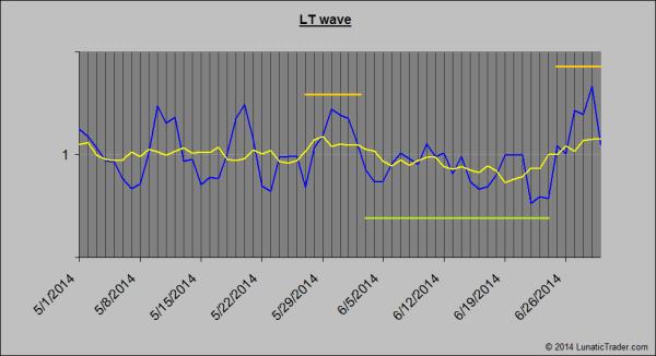 LT wave June