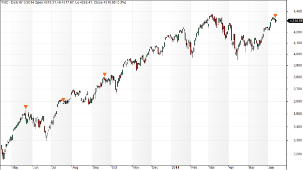 Nasdaq exhaustion