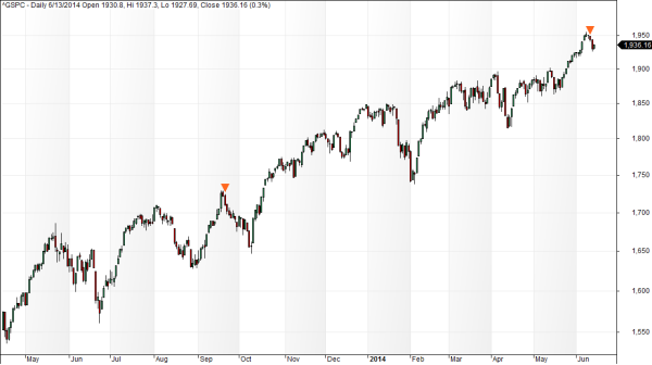 S&P exhaustion
