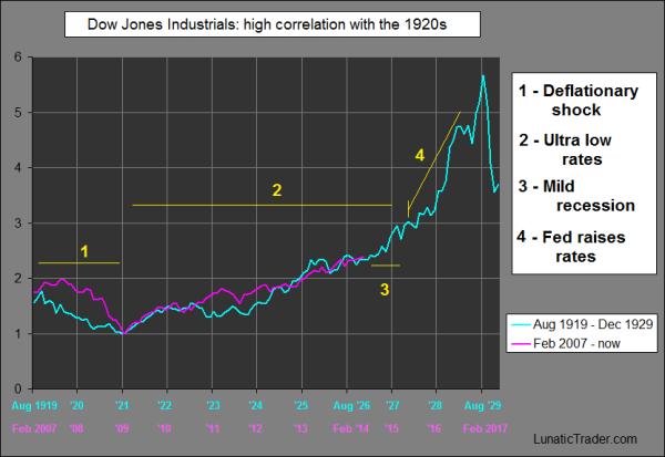Dow vs 1920s