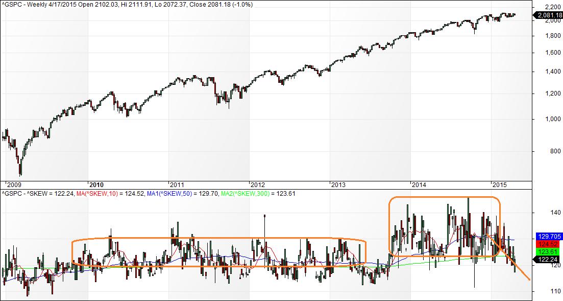 Options trading skew