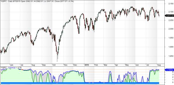 S&P iceberg