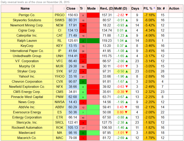 reversal levels losses