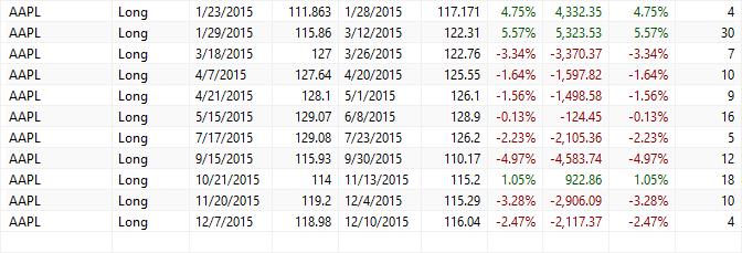 apple trades 2015-16