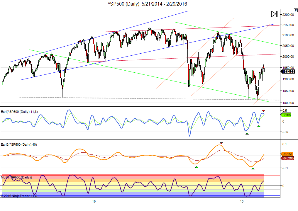 ^SP500 (Daily)  5_21_2014 - 2_29_2016