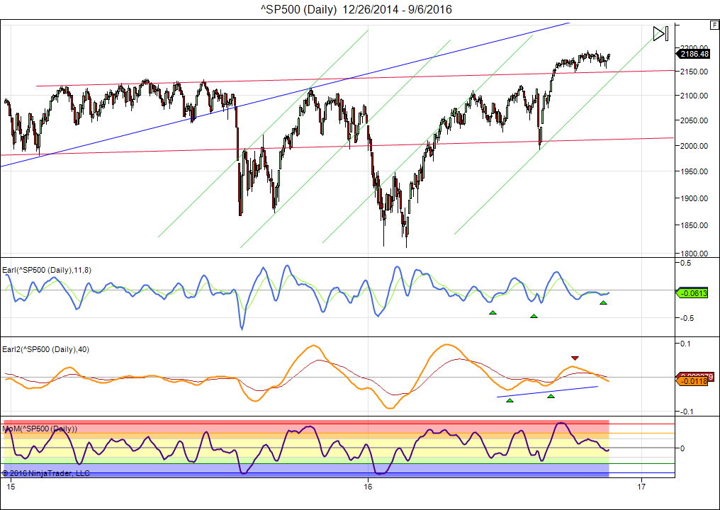 sp500-daily-12_26_2014-9_6_2016