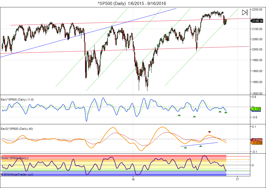 sp500-daily-1_6_2015-9_16_2016