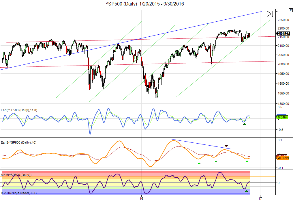 sp500-daily-1_20_2015-9_30_2016