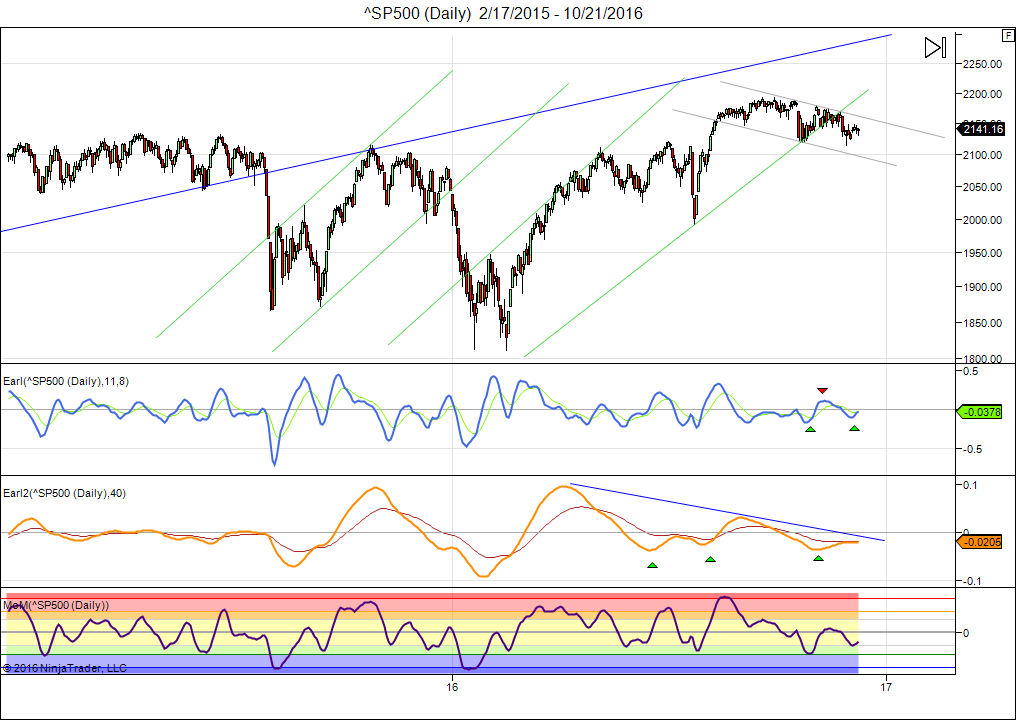 sp500-daily-2_17_2015-10_21_2016