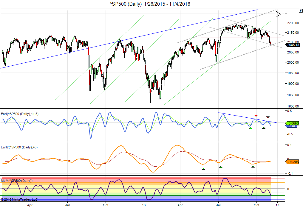 sp500-daily-1_26_2015-11_4_2016