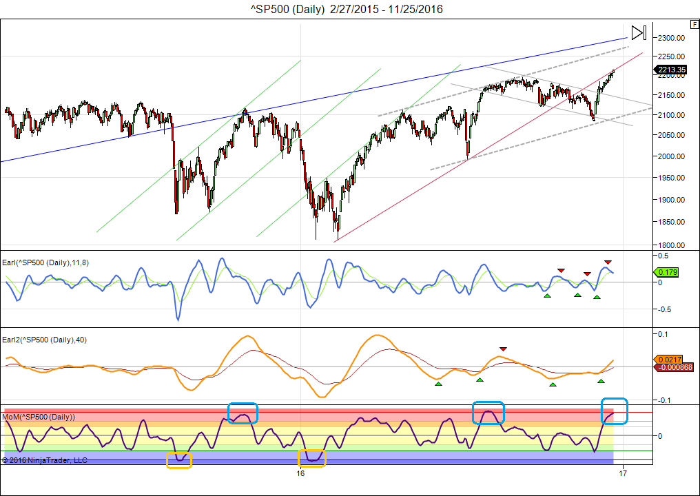 sp500-daily-2_27_2015-11_25_2016