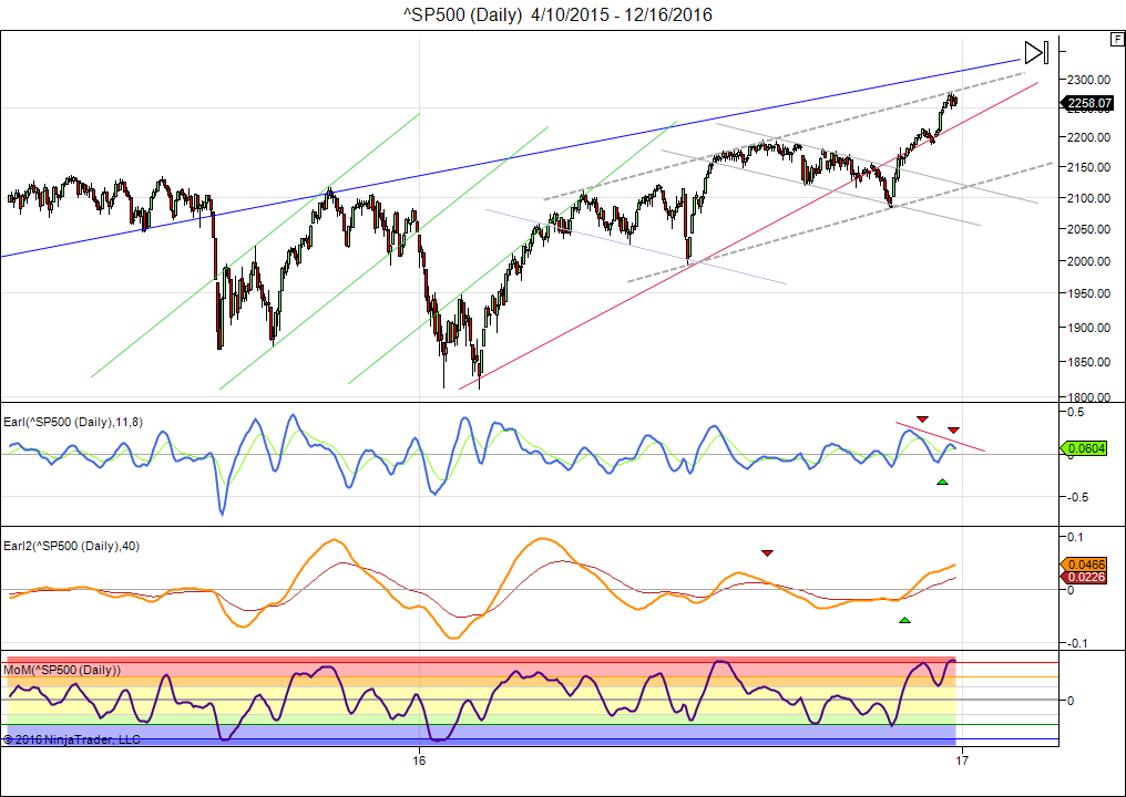 sp500-daily-4_10_2015-12_16_2016