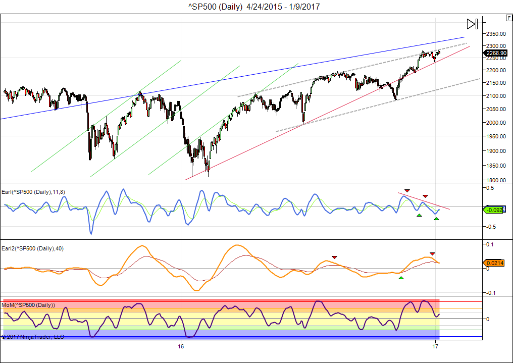 sp500-daily-4_24_2015-1_9_2017