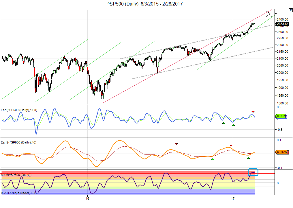 sp500-daily-6_3_2015-2_28_2017