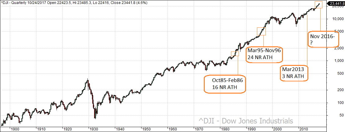 dow_ath