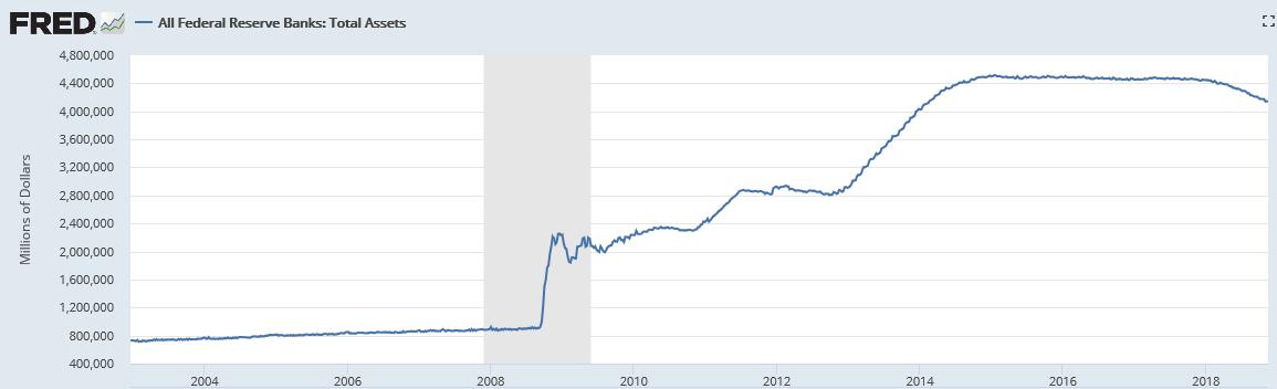 Fed_assets