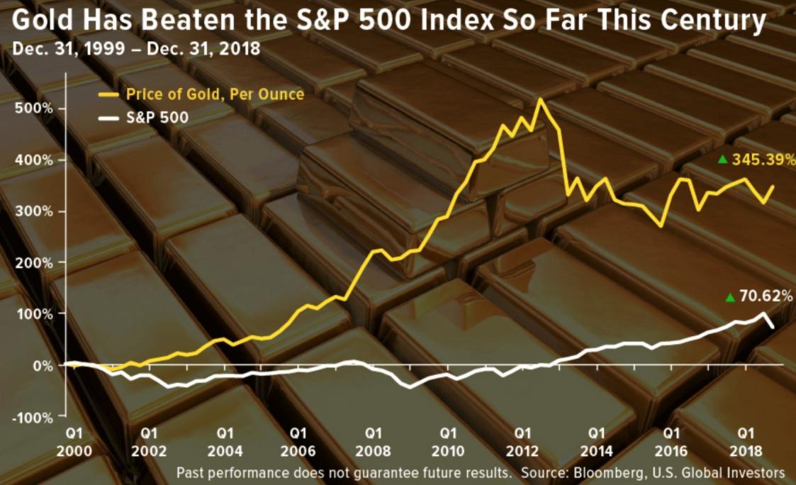 gold_vs_stocks